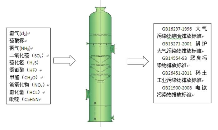 供应 杭州 旋流板吸收塔 规格尺寸按风量设计 整体设备质保壹年