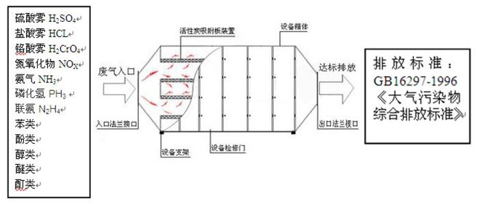 杭州中环活性炭吸附器 规格尺寸按需定制,质保一年图片_7